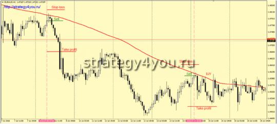 Стратегия EURAUD - продажа