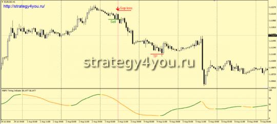 продажа Стратегия «Альпинист»