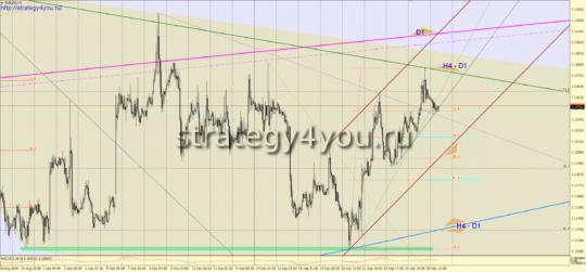 евро-доллар прогноз + сигналы