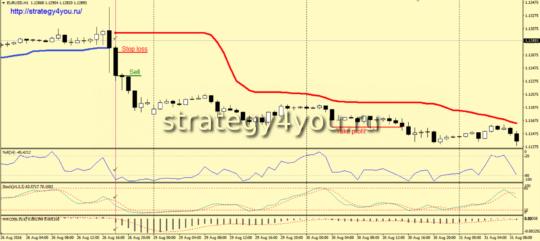 Стратегия «Step» - условия для продаж
