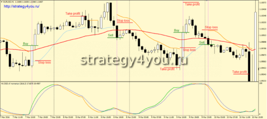Стратегия «Bali» - продажи