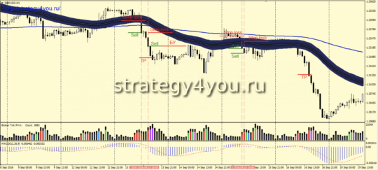 Стратегия «Solid Trend» - условия продаж