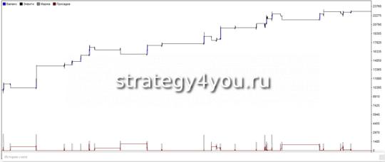 график теста стратегии форекс