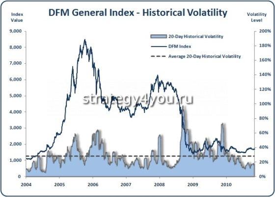 DFM Index