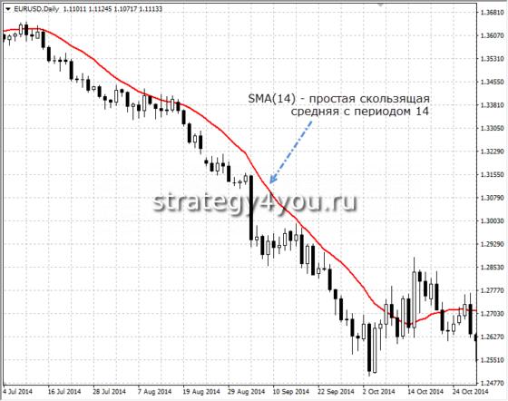 Индикатор SMA с периодом 14 (для примера)