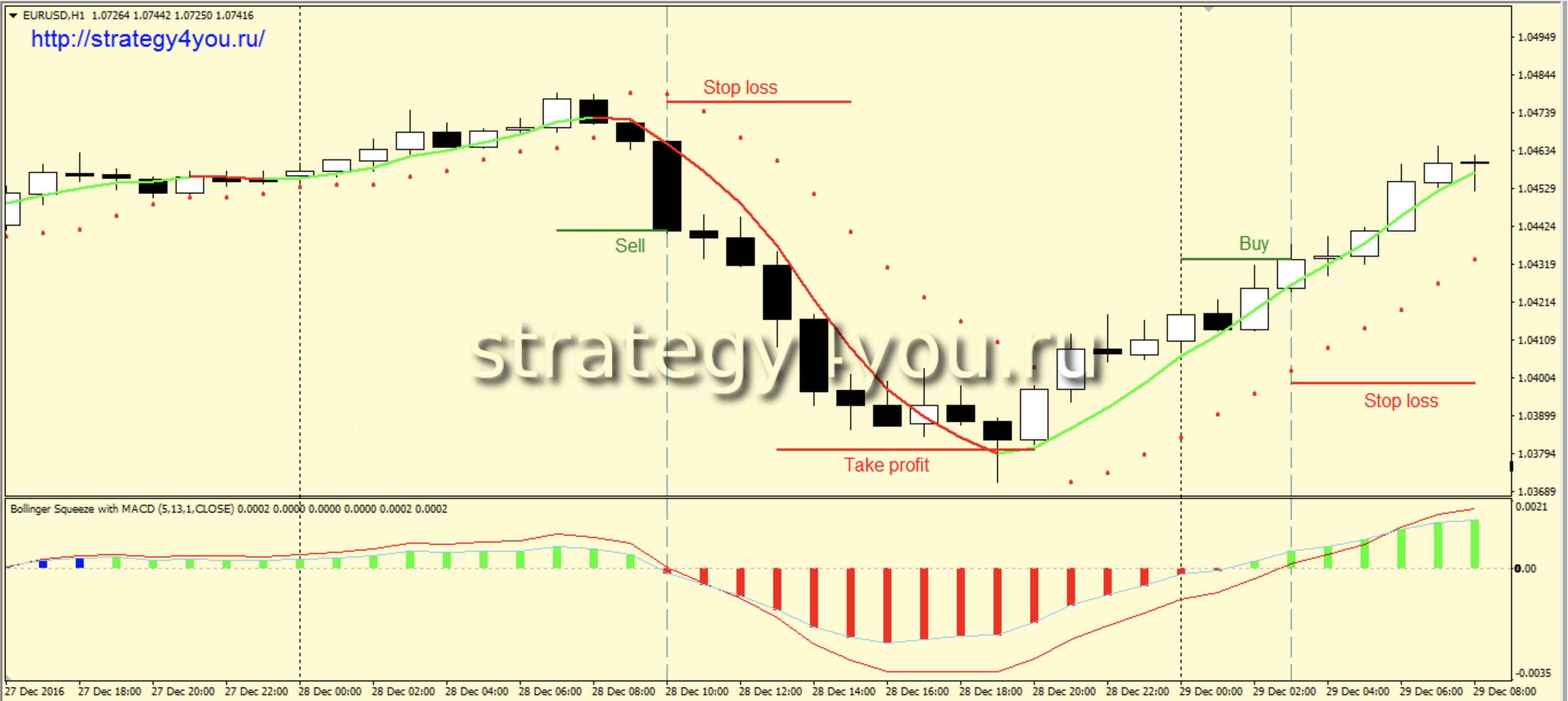 Система форекс файбер обучение по торговле облигациями