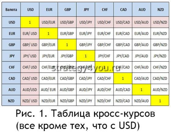 Форекс валютные пары и расчет кросс бездепозитный бонус форексы