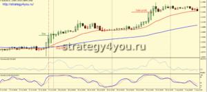 """стратегия """"Forex Archer"""" покупка"""
