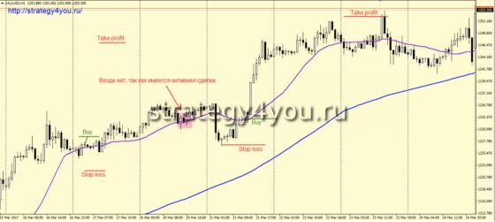 Стратегия «Золото форекс» - покупка