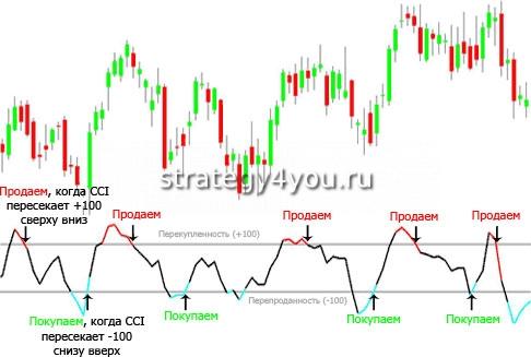 CCI сигналы