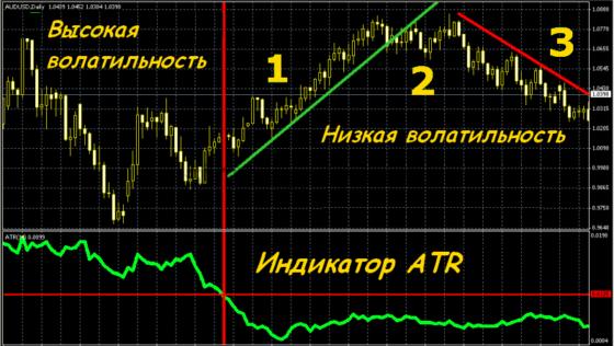 сигналы индикатора