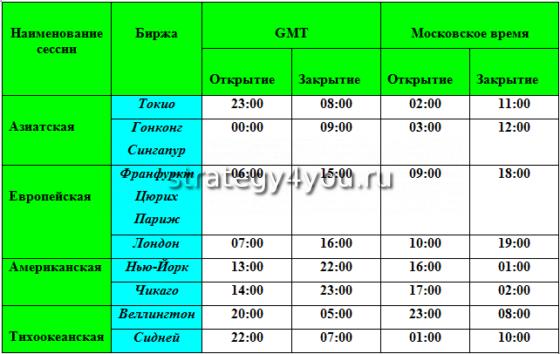 Расписание сессий форекс