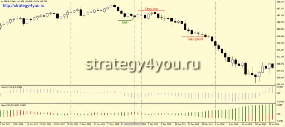 Стратегия «GatOs» - продажа