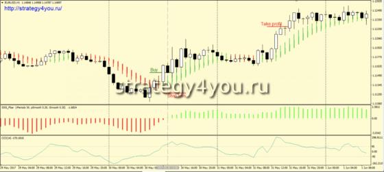 Стратегия форекс «CCSS» - покупки