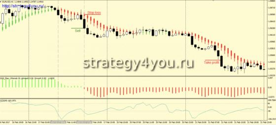 Стратегия «CCSS» - продажи