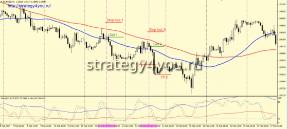 Стратегия «Sten» - продажа
