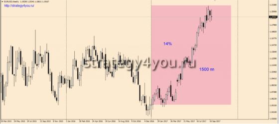 График евро/доллар - W1