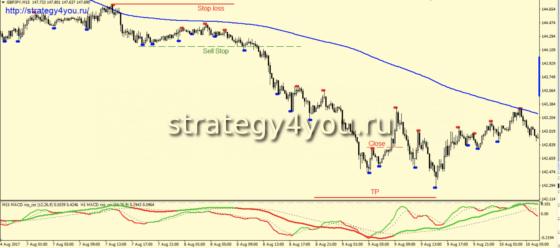 Стратегия «Фракталы на М15» - продажа