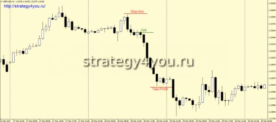 Стратегия «2+2» - продажи