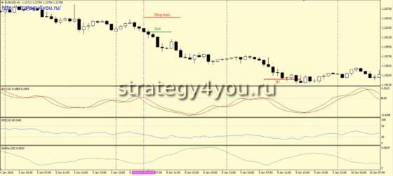 Стратегия «Sardar» - сделки на продажу