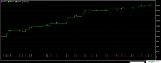 график доходности по GBPUSD