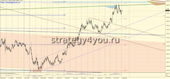 D1 график евро-доллар