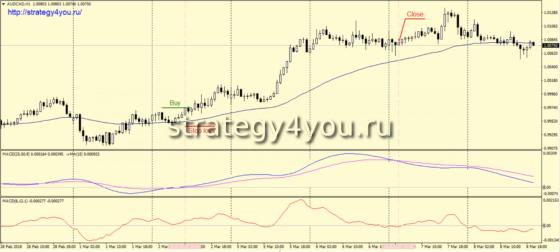 Стратегия форекс «CDMA» - покупки