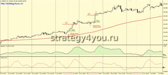 Стратегия форекс «Пульс» - условия для покупок