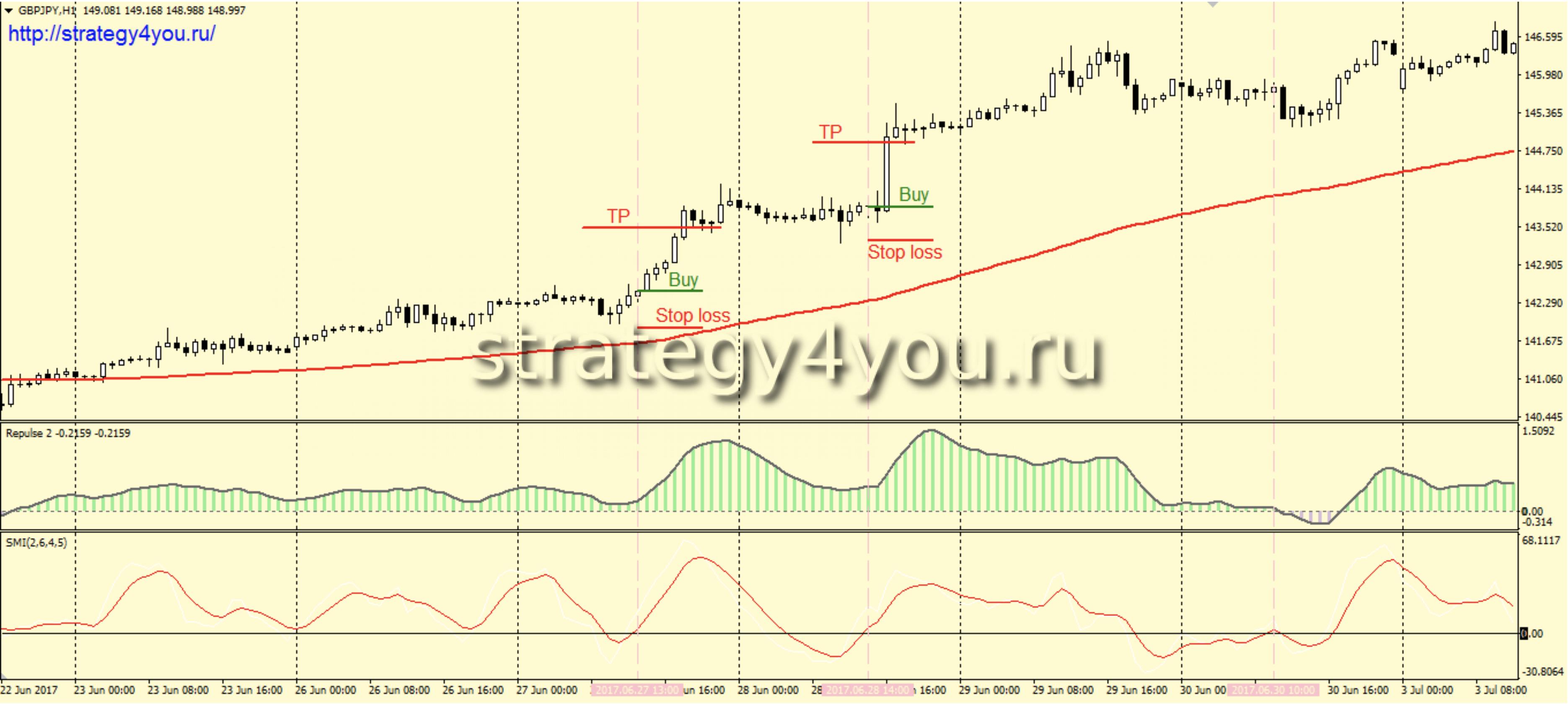 Лучшая стратегия на основе индикаторов форекс форекс аналитика рубль