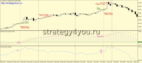 Стратегия форекс «CAJAPY» - сделки на покупку