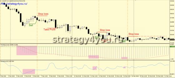 Стратегия «CAJAPY» - сделки на продажу