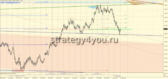 D1 сигналы евро-доллар