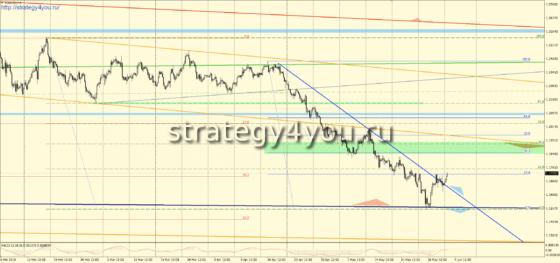 H4 евро-доллар прогноз