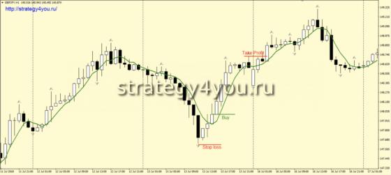 Стратегия форекс «4» - сделки на покупку