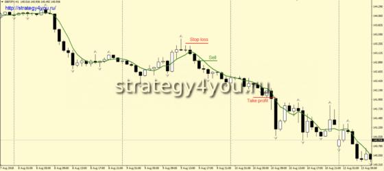 Стратегия «4» - сделки на продажу