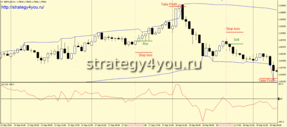 Стратегия LMSlope-сделки на покупку