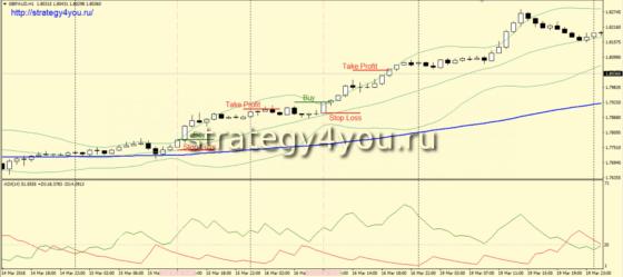 Стратегия форекс «Банка» - сделки на покупку