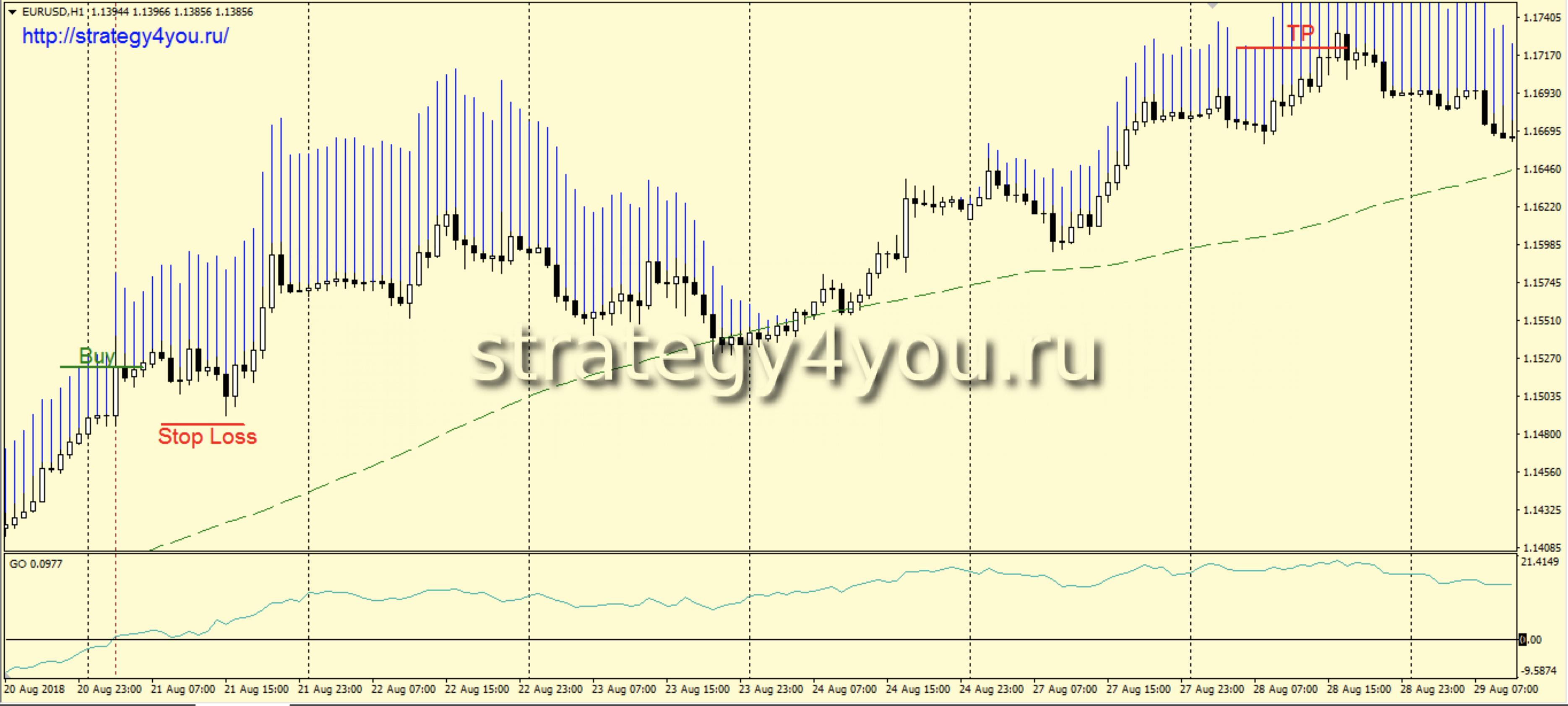 Стратегия форекс в ноль признаки рынка форекс