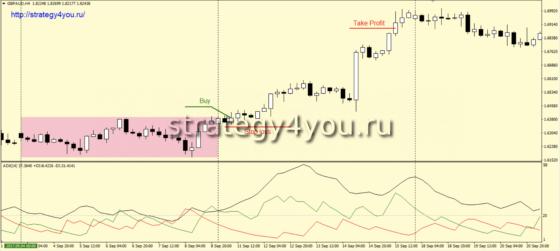 +3200 пунктов по GBP/AUD (W1+H4) - Стратегия форекс «Скрепка»