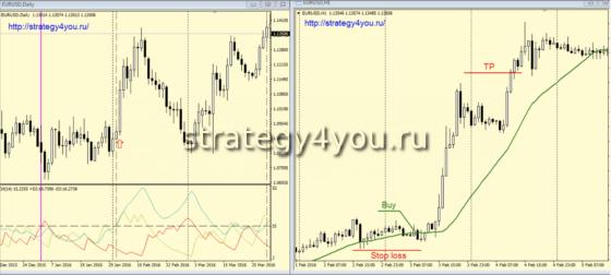 Стратегия Пробка - сделки на покупку