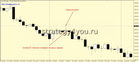 D1-sell - продажи на дневном графике