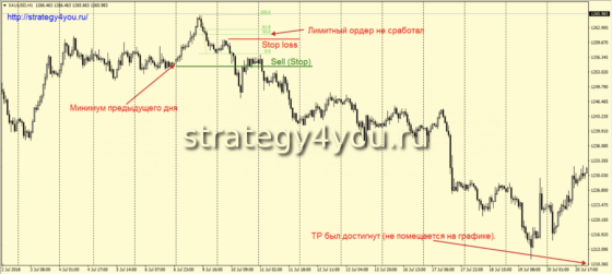 h1-sell - продажи на часовом интервале
