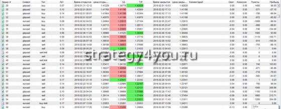 Тест стратегии форекс «СОК»: +115,94% за 12 месяцев по EURUSD + GBPUSD