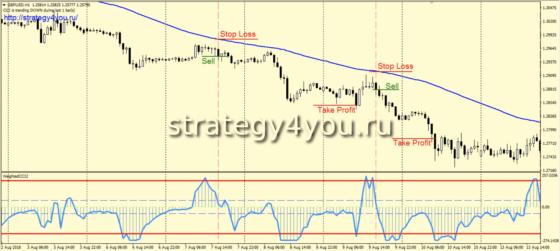 Стратегия Гора - продажи