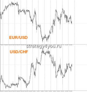 корреляция валют