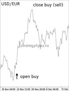 разница цены