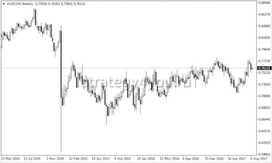 Курс австралийского доллара в швейцарских франках