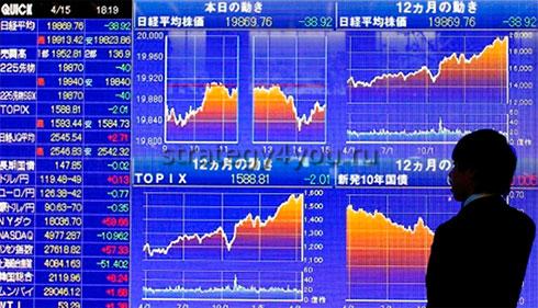 биржевые индексы китая