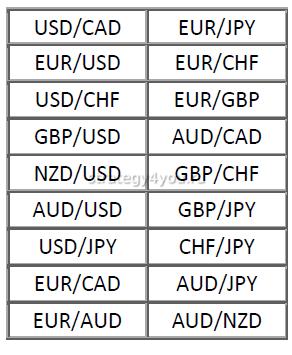 валютные пары на форексе