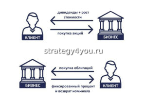 в чем преимущества акций и облигаций